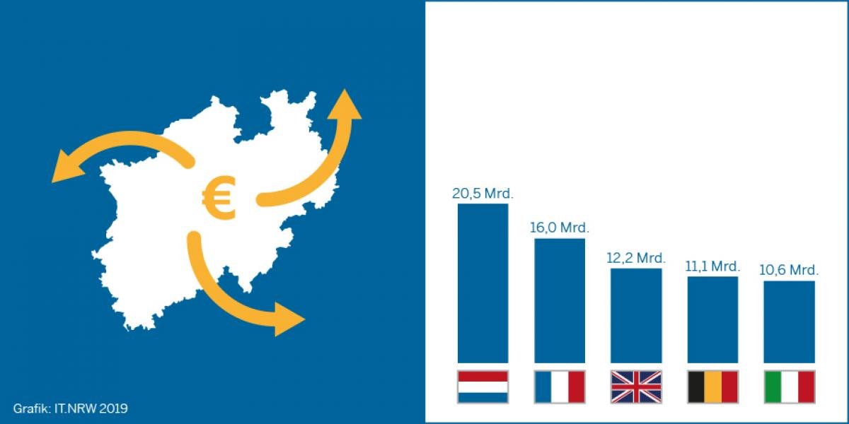 Top-5 der wichtigsten Exportpartner NRWs in der EU (in  Mrd. €)